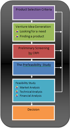 Project feasibility analysis full management project ccuart Choice Image