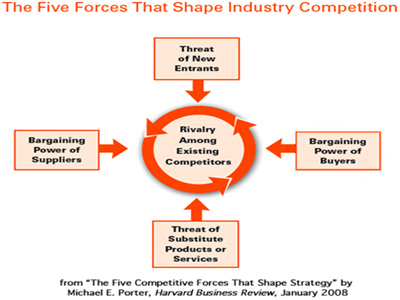 five competitive forces of effective leadership Effective leaders practice servant style leadership, trusting  value proposition  and also, its competitive weaknesses  #5 communication skills  conversely,  when a team feels that the leader will force them to do what he or.
