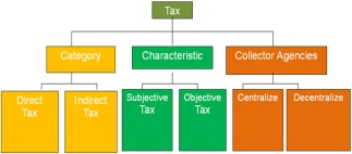 Financial management full management tax collect requires fair requirement for both state and people juridical requirement in accordance with the legislation in force ccuart Choice Image